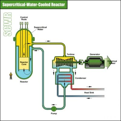 supercritical water reactors